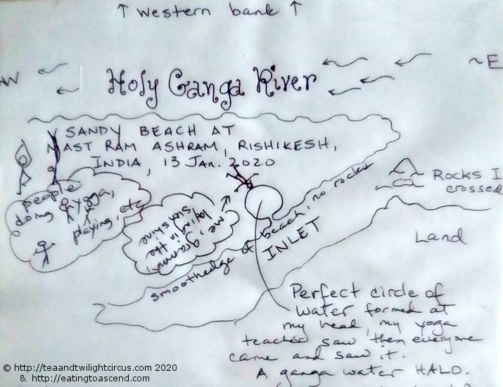Maa Ganga Water Halo diagram